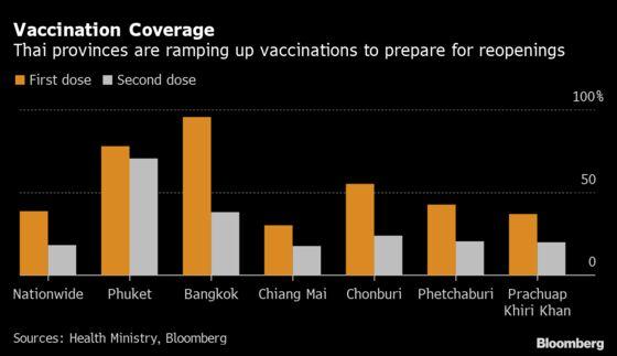 Thai Tourism Reopening Plan Stokes Concerns of Virus Resurgence