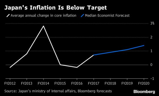 Inflation Doubts Don't Stop Global Central Banks Following Fed