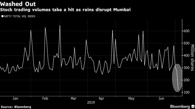 Stock trading volumes take a hit as rains disrupt Mumbai