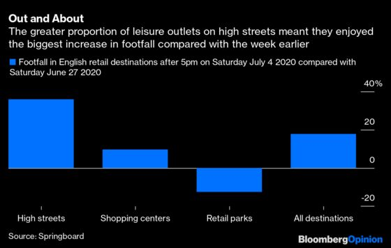 Pubs Need Commuters and Soccer Fans