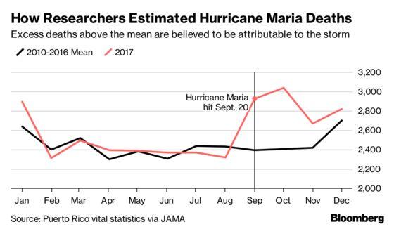Hurricane Maria Probably Killed 1,139, Penn State Study Says