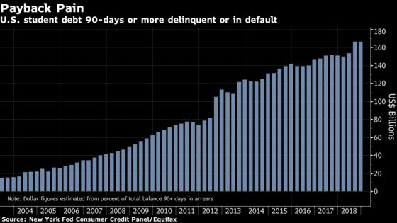 U.S. Student Debt in 'Serious Delinquency' Tops $166 Billion