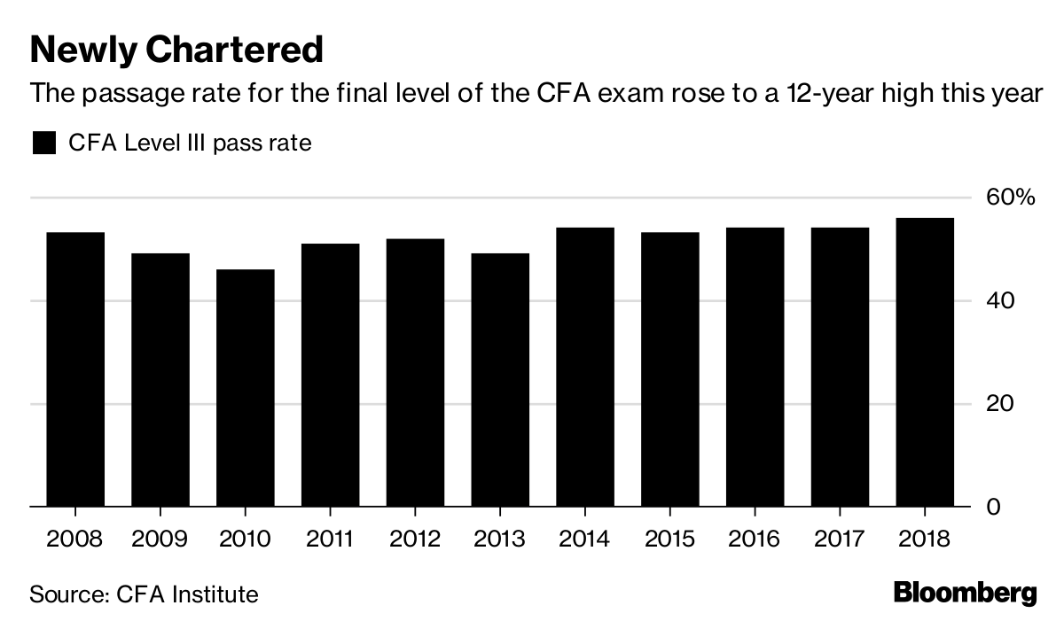 CFA Says Level III Pass Rate Rises to Highest Level Since