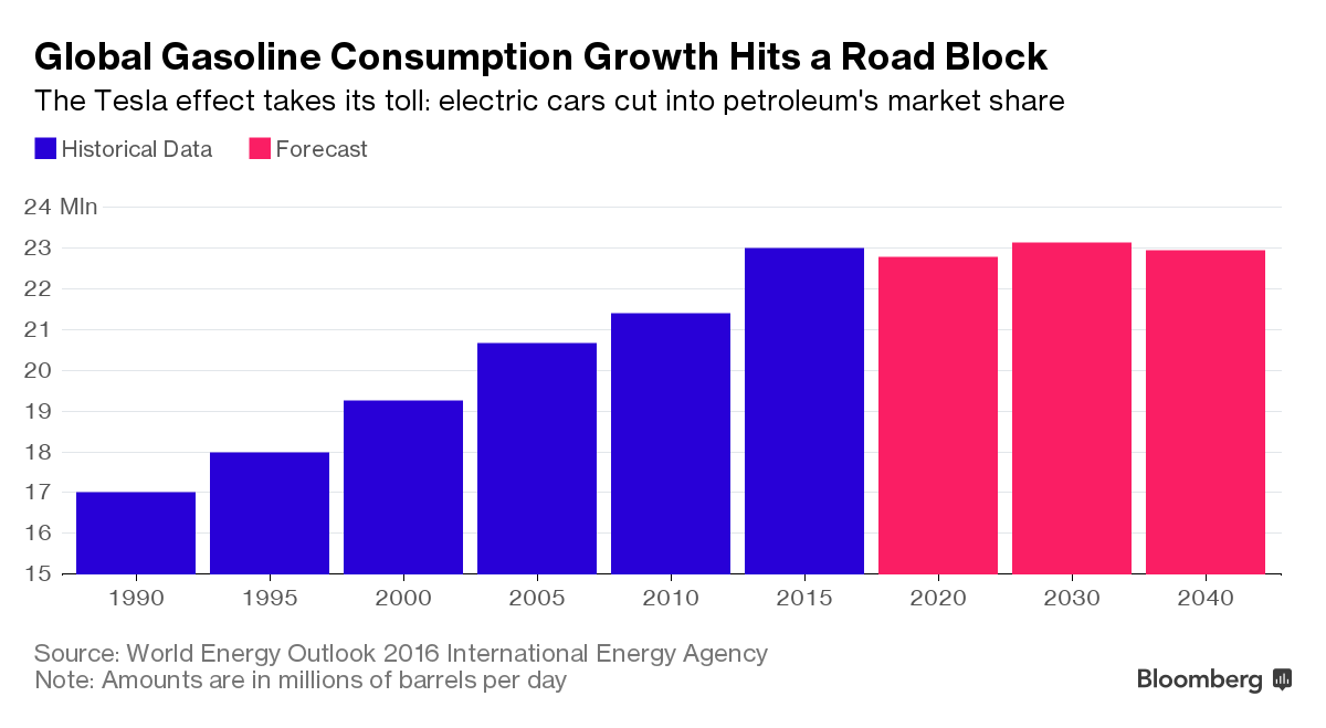 The Tesla Shock: Global Gasoline Consumption Has All But ...