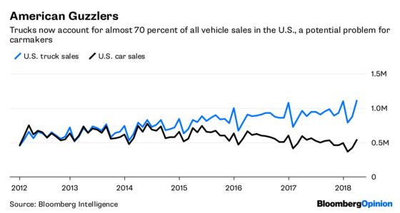 Even Good News Is Bad News for Carmakers