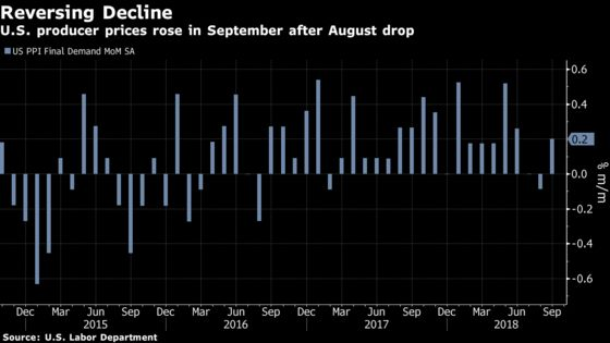 U.S. Producer Prices Increase for First Time in Three Months