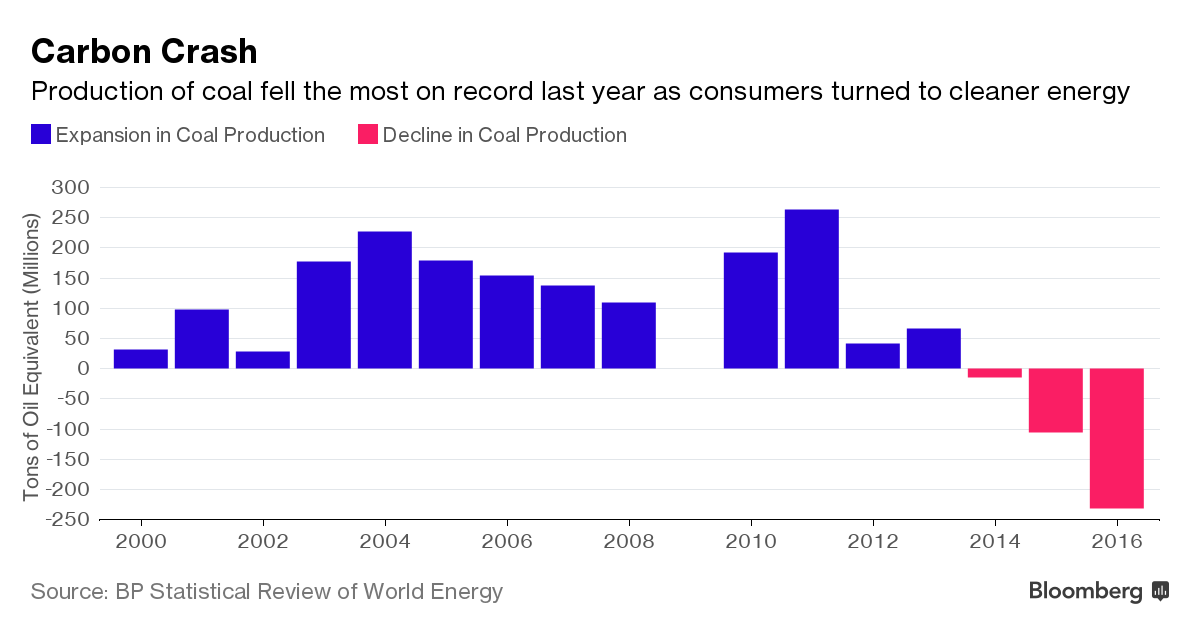 Carbon Crash: Production of coal fell the most on record last year as consumers turned to cleaner energy