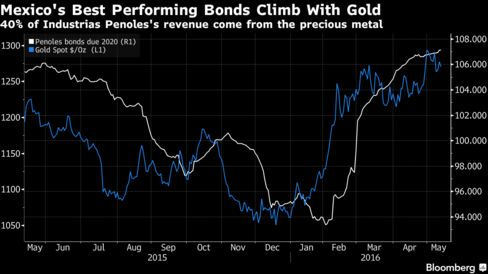 Bond Traders Reap Windfall From Gold Surge as Mexico Miner Soars - Bloomberg