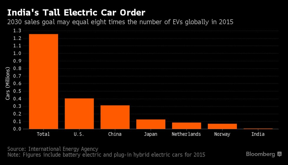 India S Tall Electric Car Order