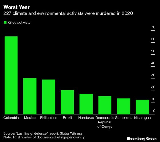 Climate Activists Endured Worst Year On Record in 2020