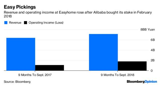 Alibaba Takes the Easy Way Out of Easyhome