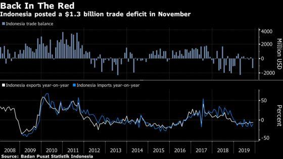 Indonesia's Trade Deficit Surges as Export Slump Persists