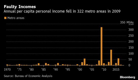 For First Time in 26 Years, All U.S. Metros Enjoyed Income Gains