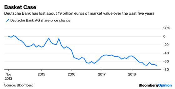 Deutsche Bank Is Losing Control