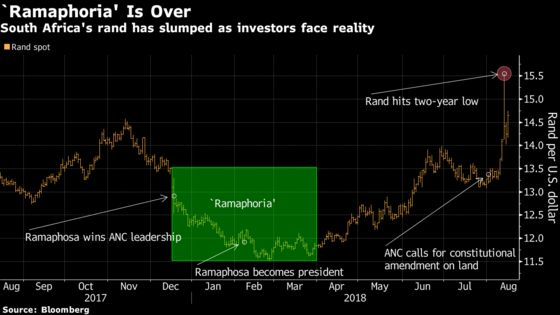 'Ramaphoria' Evaporates as Reality Sets In for South Africa
