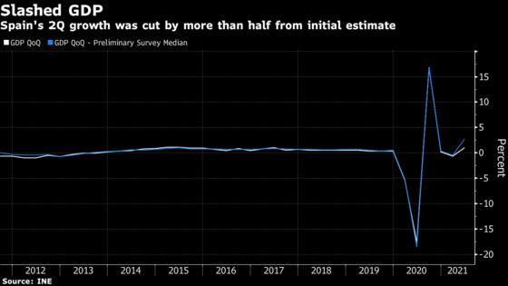 Spain's Surprise Growth Revision Casts Doubt on Stellar Rebound