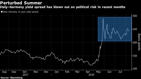Italian Bond Roller Coaster May Just Be Approaching Its Zenith