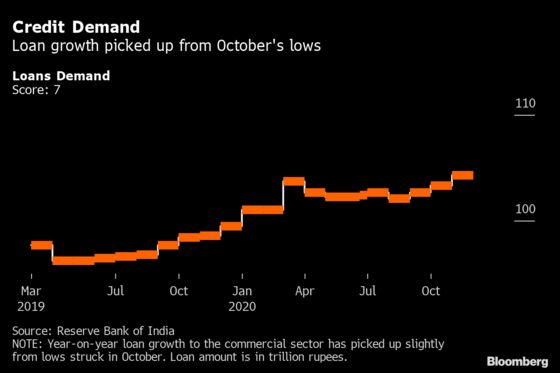 India Economy Stabilizes in November as Retail Demand Improves