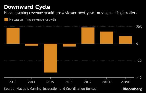 Macau Casinos Sink on Concern High Rollers Hit by China Slowdown
