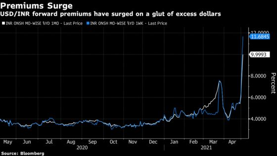 India's Currency Market Roiled as Banks Protect Dollar Assets
