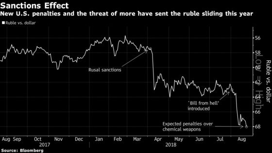 DETER or `Bill From Hell'? Traders Unpick Russian Sanctions Web