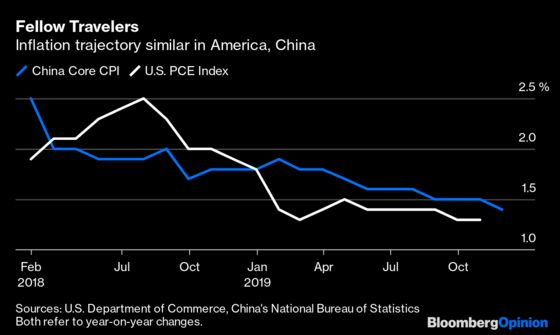 China's Central Bank and the Fed Look More Alike