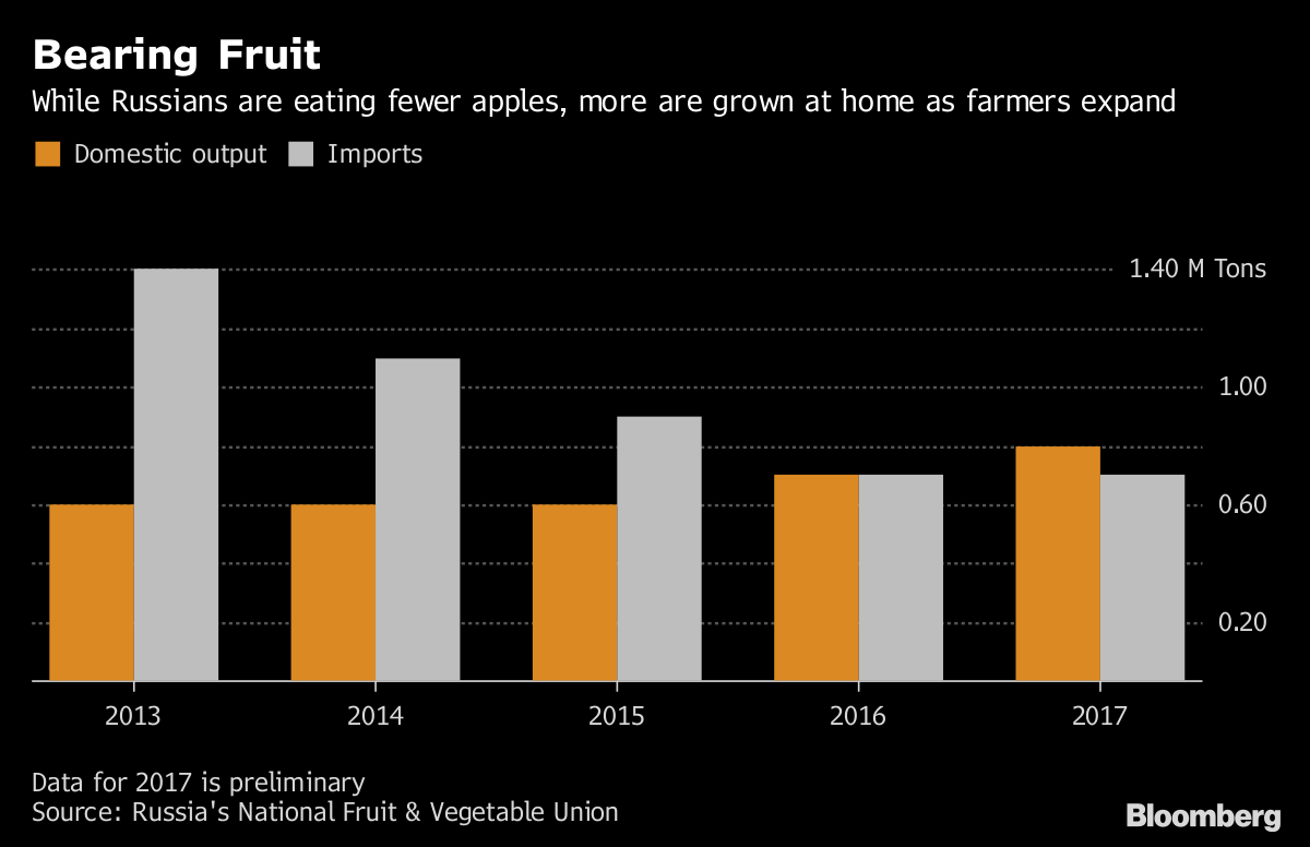 Importing Apple Trees Instead of Apples, Russia Secures Food - Bloomberg