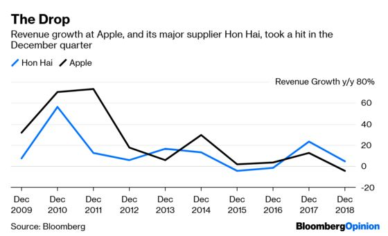 Apple's Major Supplier Takes One for the Team