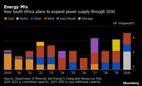 Sunny With a Chance of Wind: South Africa's Energy Forecast