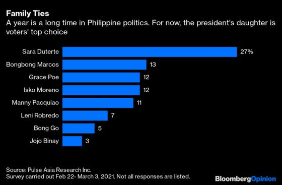 After Duterte, the Philippines MayGetMore Duterte