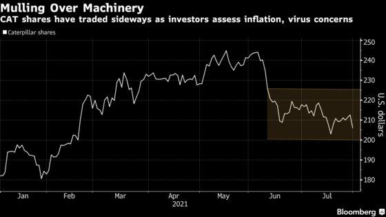 Caterpillar Shares Drop as Profit View Jolts Skittish Investors
