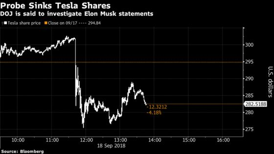 Tesla Is FacingU.S. Criminal Probe Over ElonMusk Statements