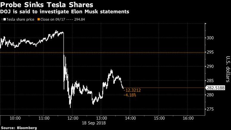 Tesla under investigation over Musk remarks