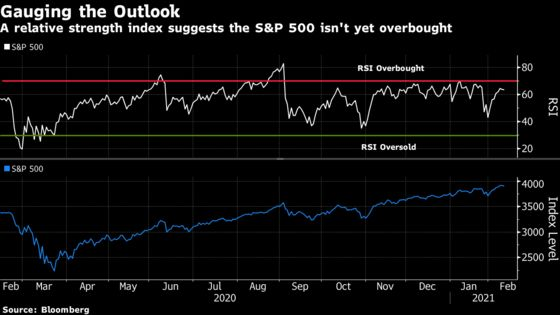 Chartists See Scope for S&P 500 to Extend Reflation-Driven Rally