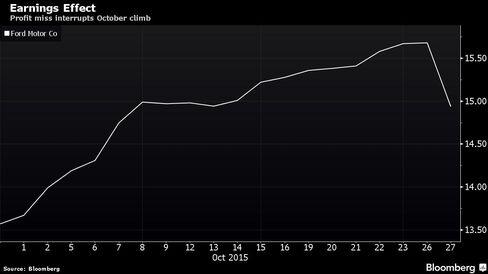 Profit miss interrupts October climb
