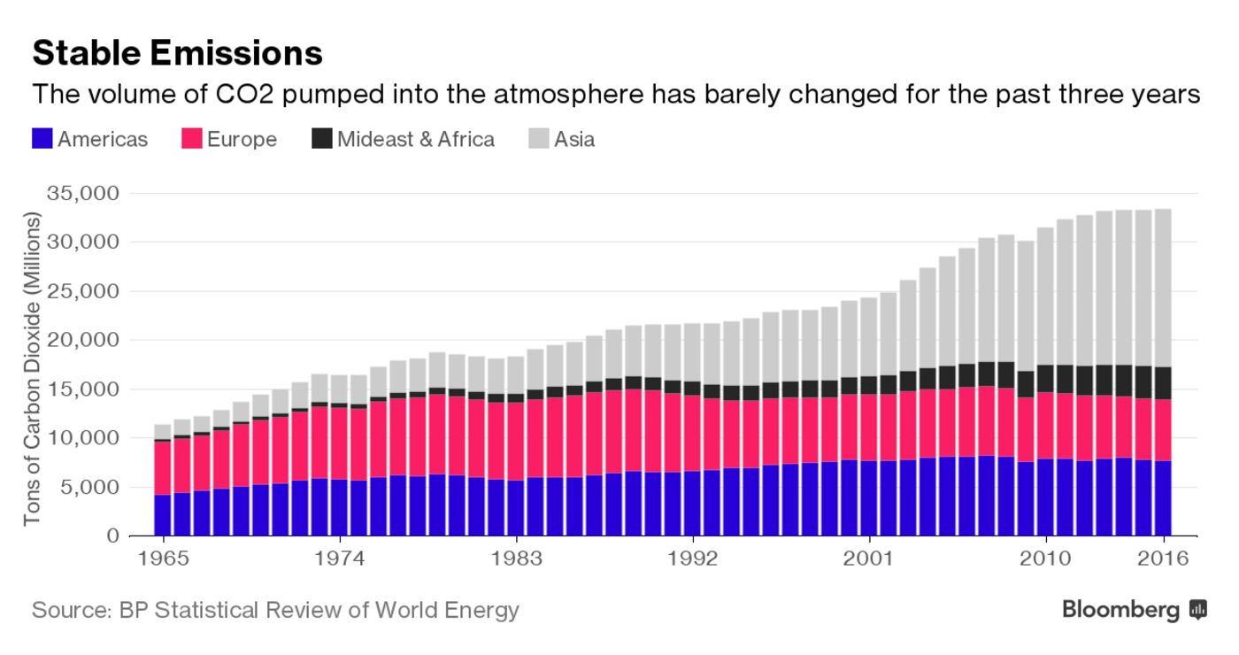 Stable Emissions: The volume of CO2 pumped into the atmosphere has barely changed for the past three years