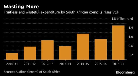 Woes of South African Cities' Finances Laid Bare in Charts