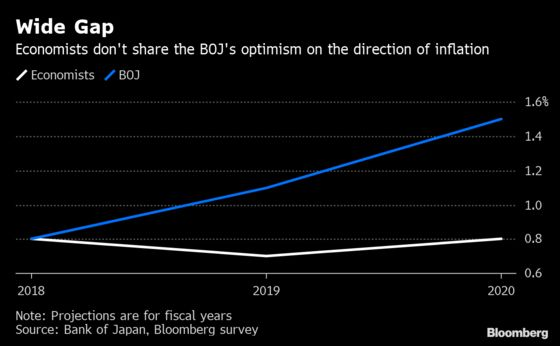 Nine Years of Falling Short on Inflation: BOJ Decision Day Guide