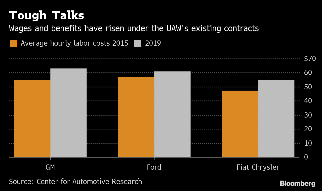 Car-Plant Closings and Corruption Color Detroit Three-UAW Talks