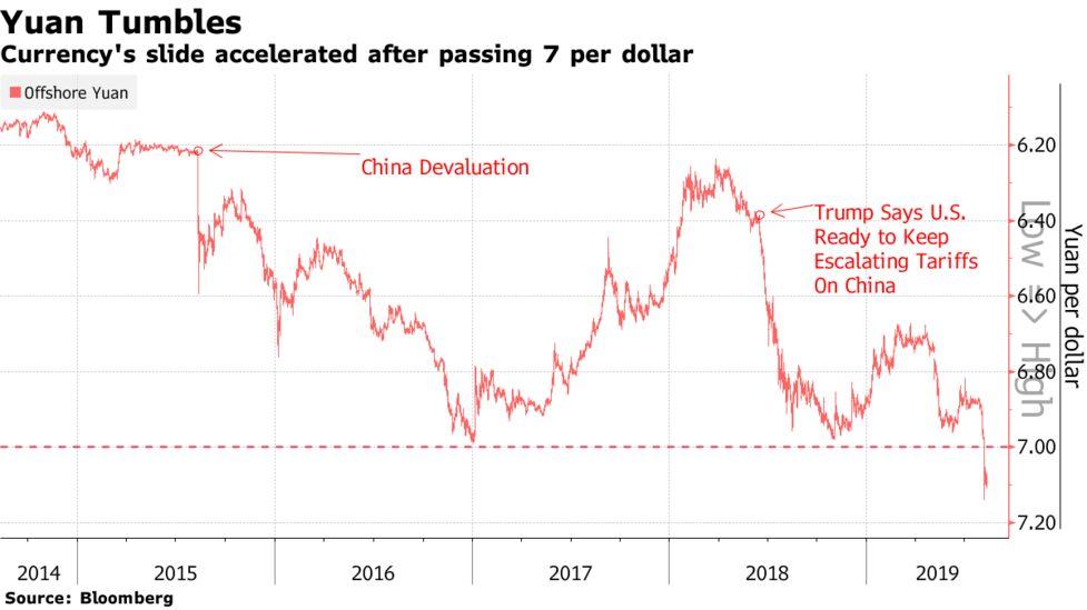 IMF Says China Should Keep Yuan Flexible as Trade War Widens - Bloomberg
