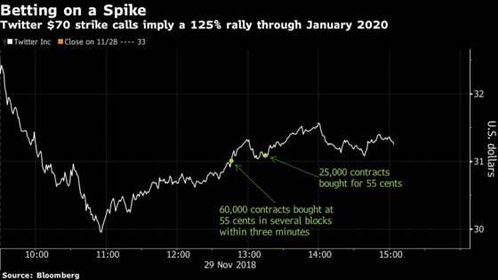 Big Twitter Options Bet Sees Shares More Than Doubling by 2020
