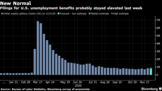 Fed's Nightmare Year Isn't Over Yet as U.S. Jobs Sour: Eco Week