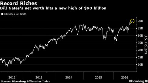Bill Gates's Net Worth Hits $90 Billion: Chart