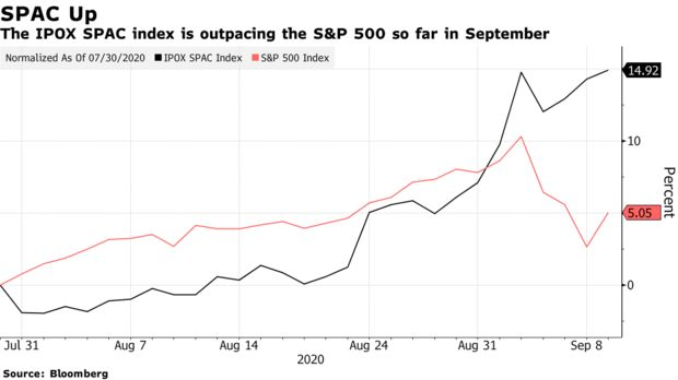 The IPOX SPAC index is outpacing the S&P 500 so far in September