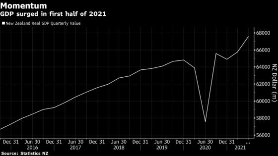New Zealand's Economy Was Surging Prior to Delta Lockdown