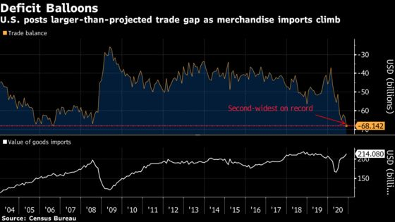 U.S. Trade Gap Widened to Second-Biggest on Record in November