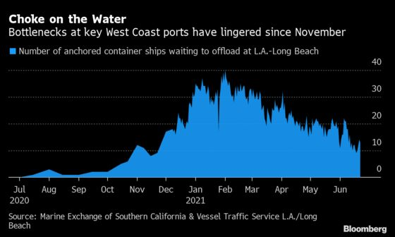 U.S. Ship Jam Lingers as Port Woes Stretch From China to Germany