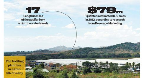 Two hundred fifty-four Fijians are employed by Fiji Water, which pays far more than the average wage