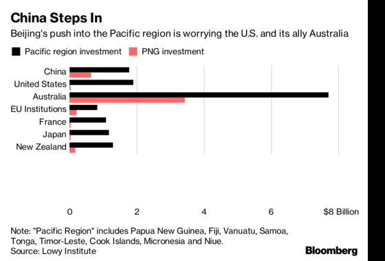 China's Pacific Islands Push Has the U.S. Worried