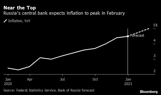 Russia to Hold Rates as Prices Keep Rising